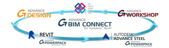 GRAITEC Autodesk Advance Steel | Flux de lucru colaborativ | Transfer inteligent BIM