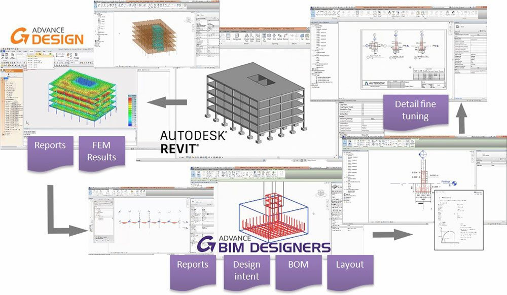 GRAITEC Advance Design | Structural BIM process: GRAITEC software interoperability and integration