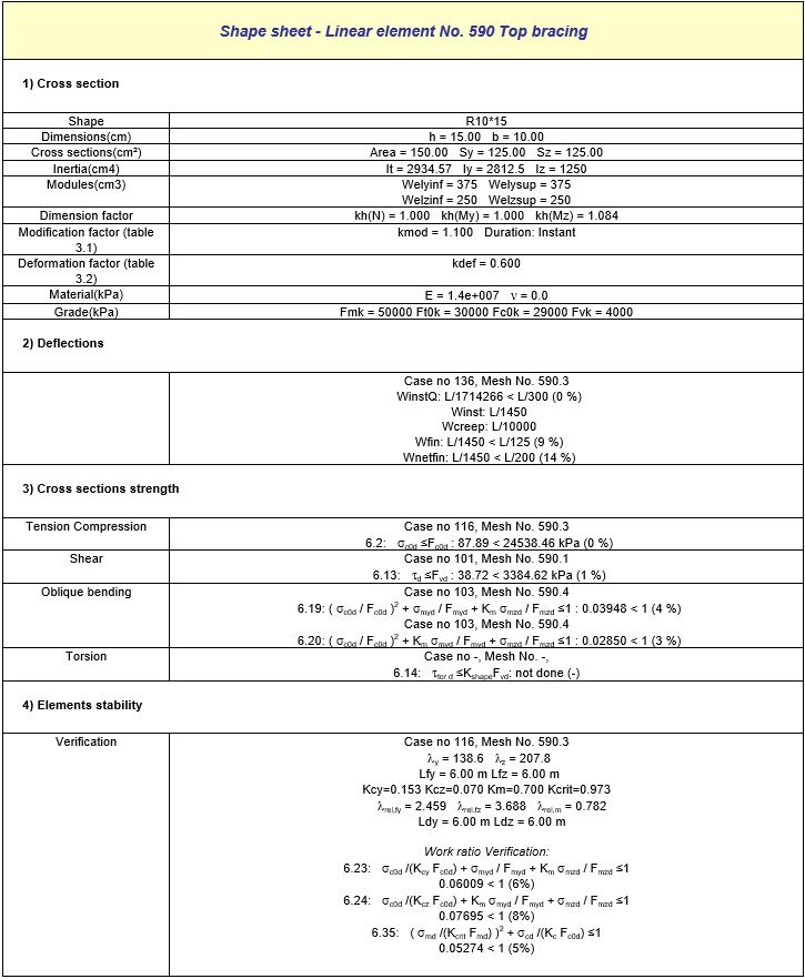GRAITEC Advance Design - Fișe de profil detaliate